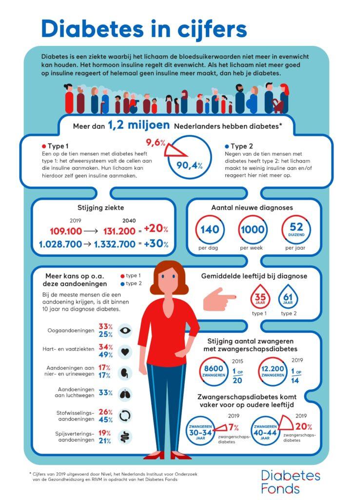 zwangerschapsdiabetes cijfers